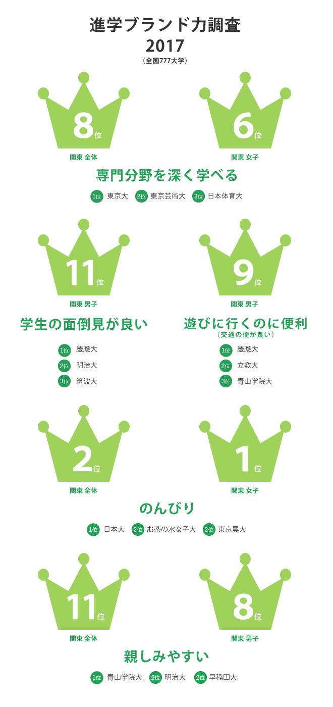 進学ブランド力調査2017(全国777大学)