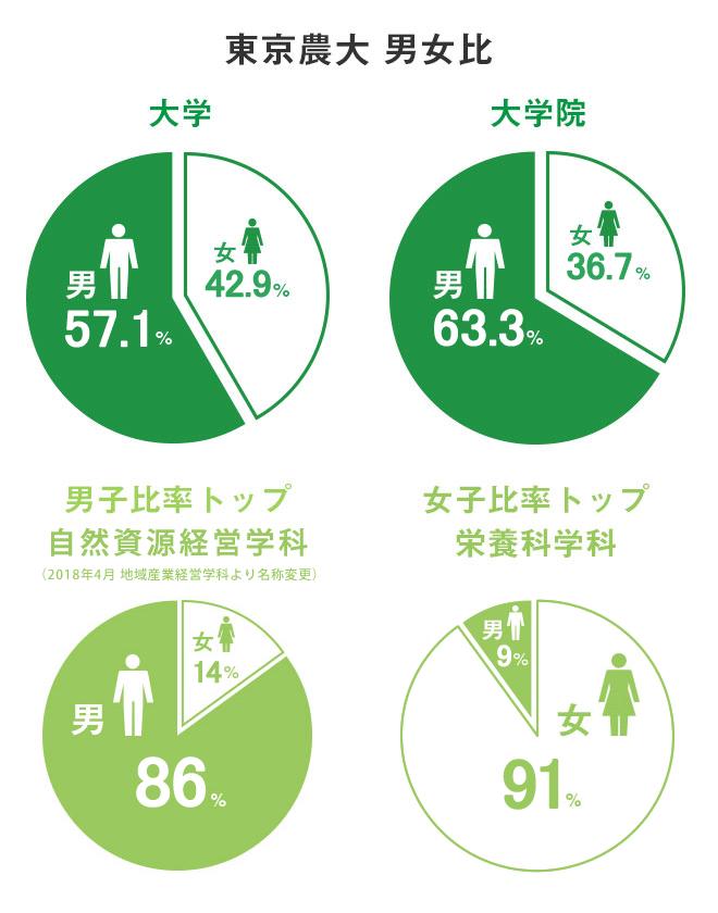 東京農大 男女比 大学 男57.1% 女42.9% 大学院 男63.3% 女36.7% 男子比率トップ自然資源経営学科(2018年4月 地域産業経営学科に名称変更) 男86% 女14% 女子比率トップ栄養科学科 男9% 女91%