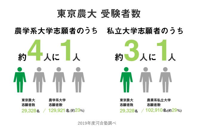 東京農大受験者数