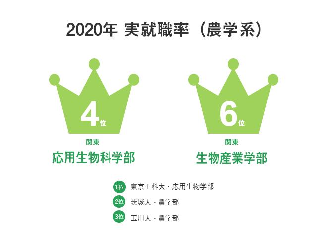 16_大学探しランキングブック2020 農学系