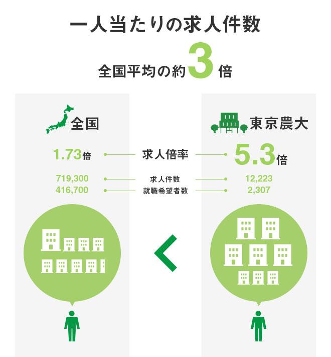 一人当たりの求人件数 全国平均の約3倍 全国 求人倍率1.73倍 求人件数719,300 就職希望者数416,700 東京農大 求人倍率5.3倍 求人件数12,223 就職希望者数2,307