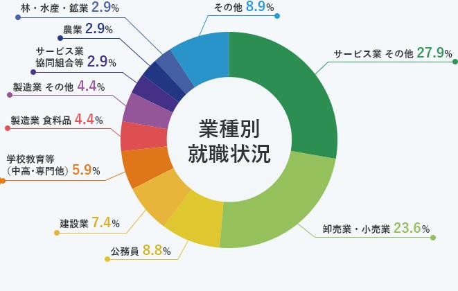 研究者詳細 - 園田 武 - 東京農業大学