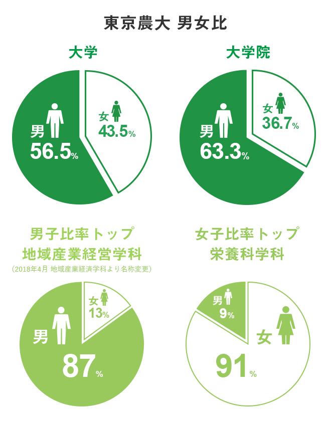東京農大 男女比