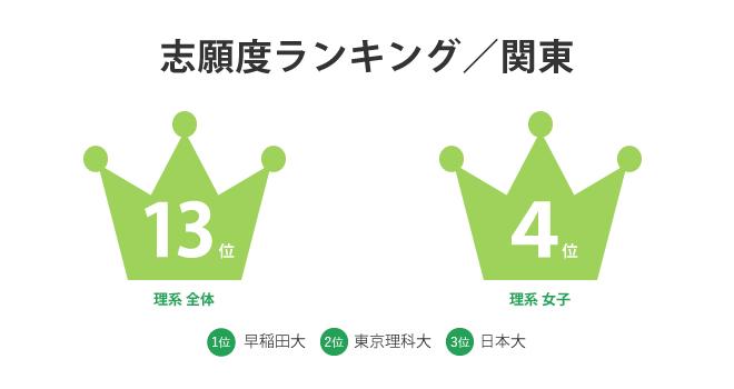 志願度ランキング/関東