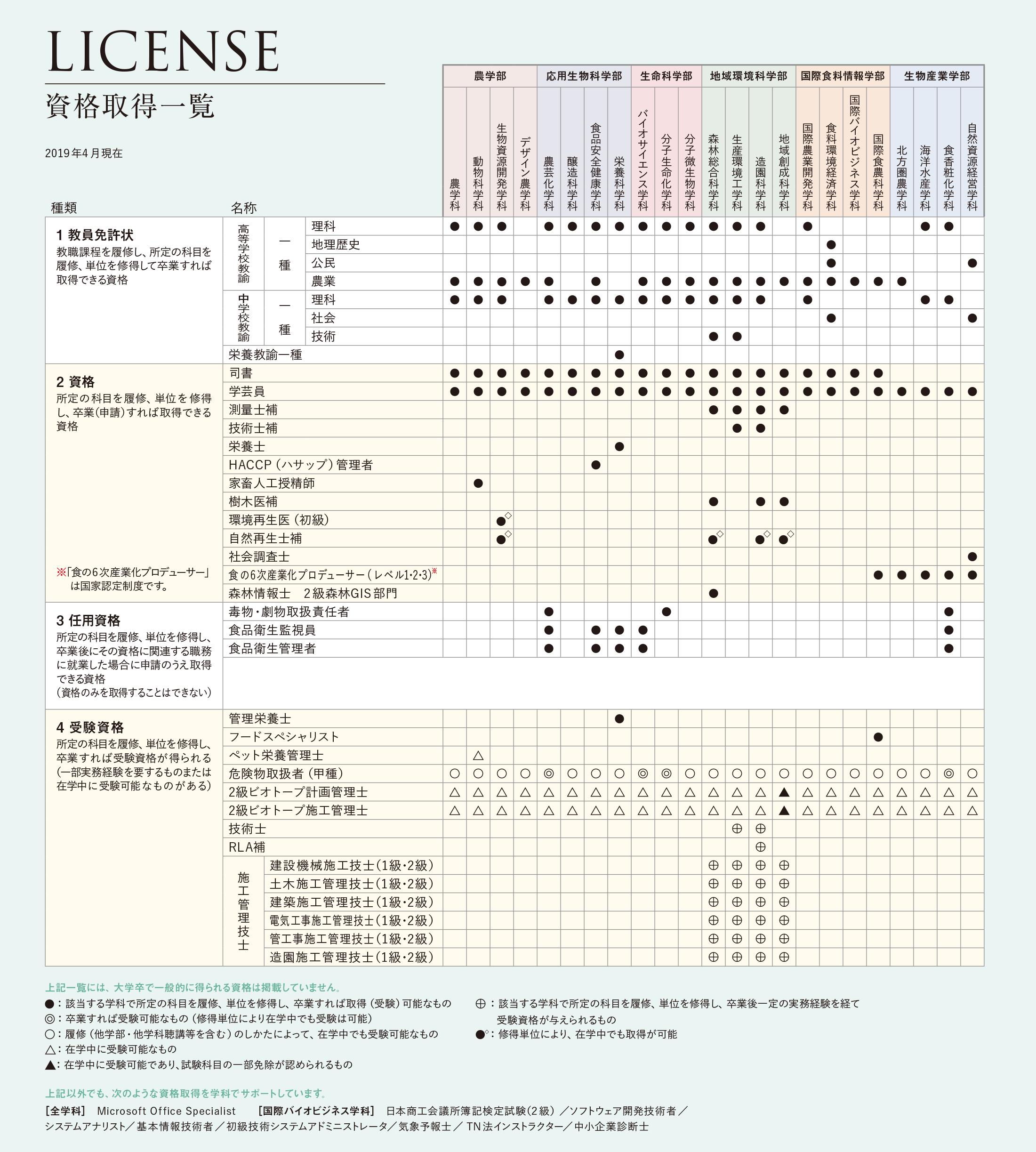 大学 学部 農業 東京