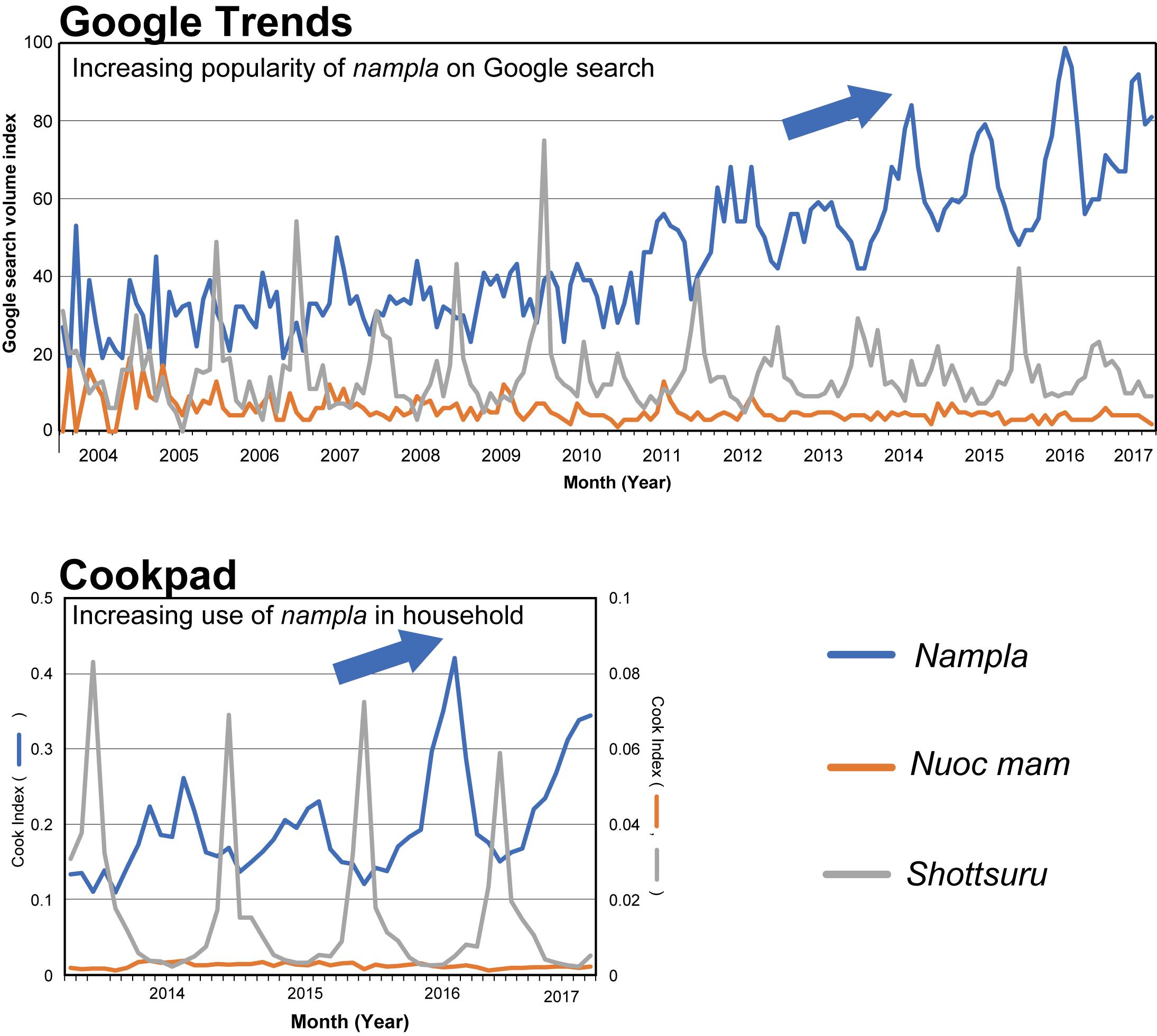 Webデータマイニングによる食品の利用動向解析