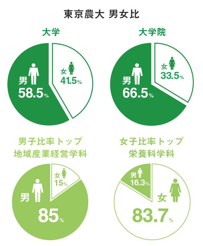 東京農大 男女比 大学 男58.5% 女41.5% 男子比率トップ地域産業経営学科 男85% 女15% 大学院 男66.5% 女33.5% 女子比率トップ栄養科学科 男16.3% 女83.7%